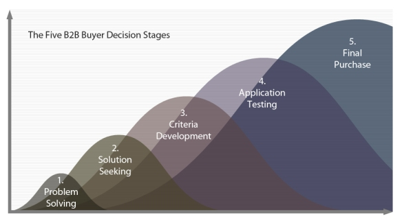The Five B2B Buyer Decision Stages