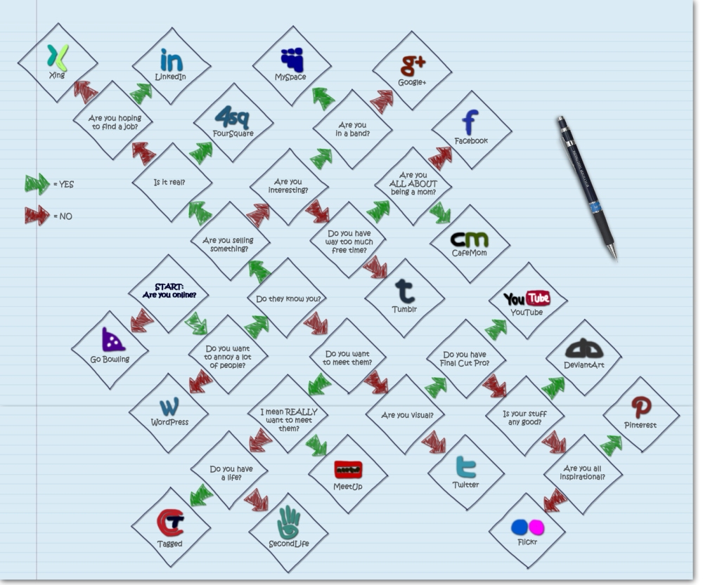 Which Social Platform is for you?